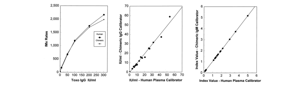 """建立""""度量衡"""",人源化单抗是IVD企业参考品的理想原料"""