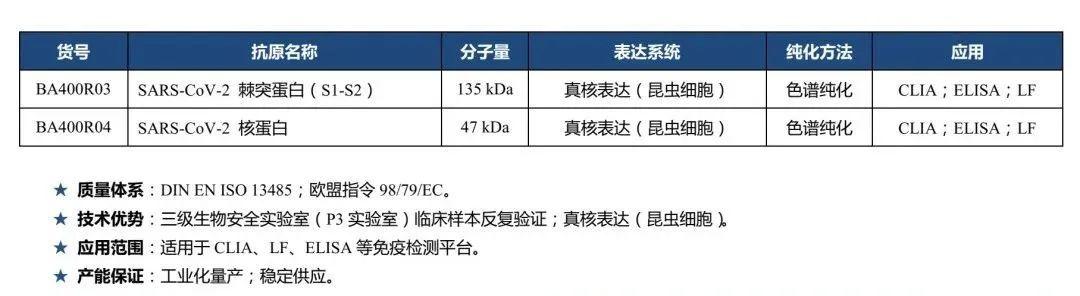 新冠双检测+N蛋白,或成赴华检测趋势!!