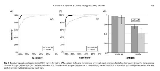超越模仿,创新跨越系列Ⅳ——CMV抗体检测的最佳抗原选择