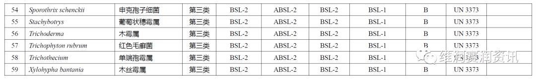 《人间传染的病原微生物名录》之真菌分类名录(收藏版)
