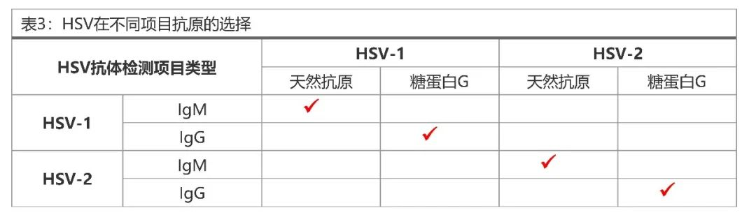 HSV感染的免疫应答与抗原选择策略