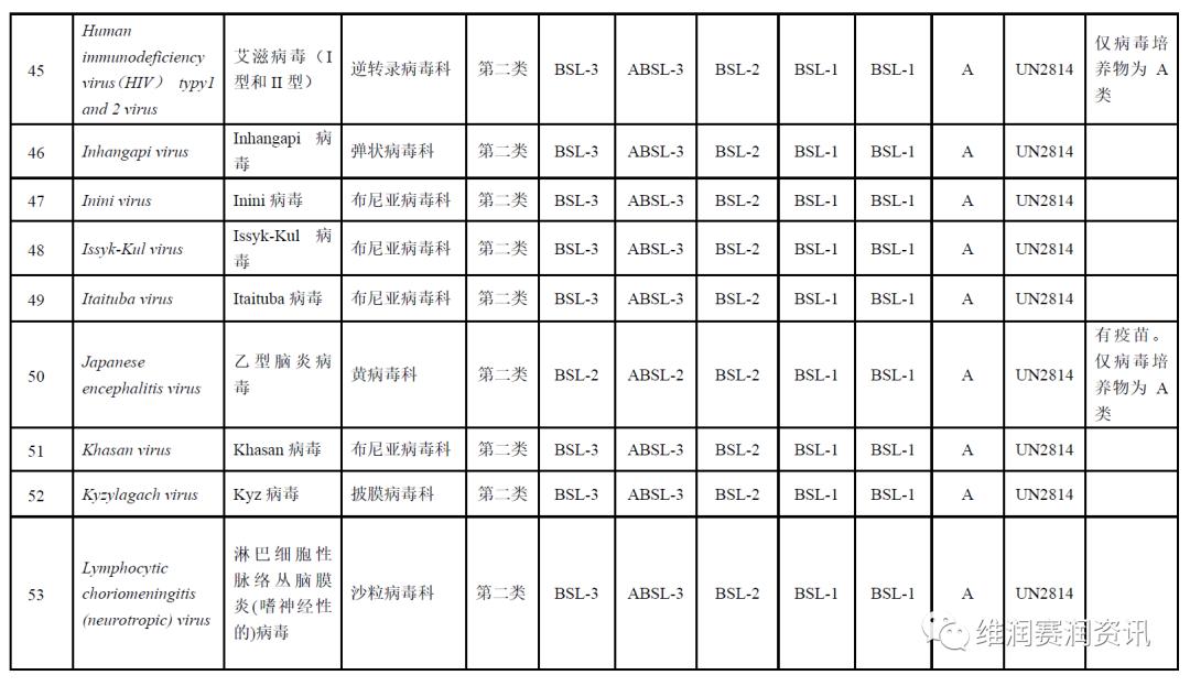 《人间传染的病原微生物名录》之病毒分类名录(建议收藏)