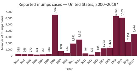 国家免疫规划更新,全病毒抗原助攻流行性腮腺炎的检测